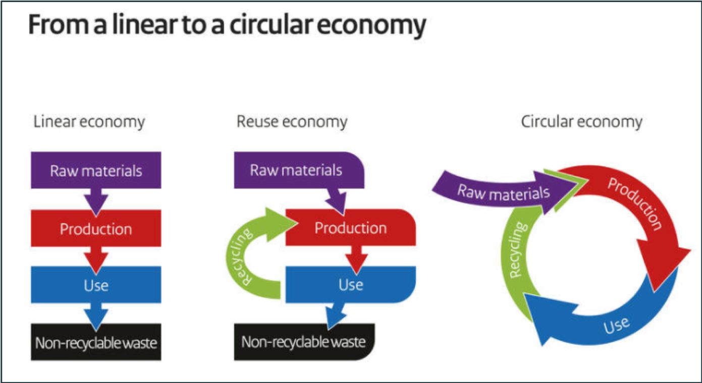 From linear to circular economy Netherlands-1