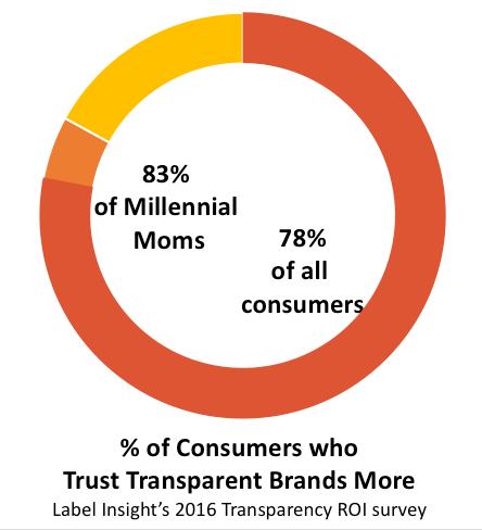 Millennial Statistics on Transparency