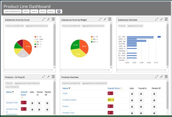 Toxnot Analytics: Product Portfolio
