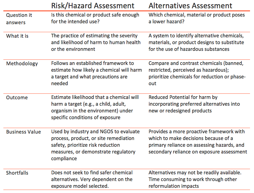 Toxnot Risk and Alternatives Assessment Comparisons