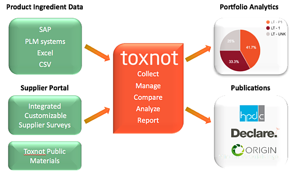 Toxnot and Green Building Partnership