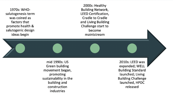 Healthy building timeline Toxnot